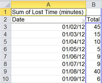 PivotTable of Lost Time by Date