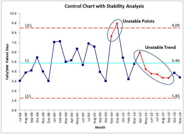 Run stability analysis on a performance chart stability analysis example ccuart Images
