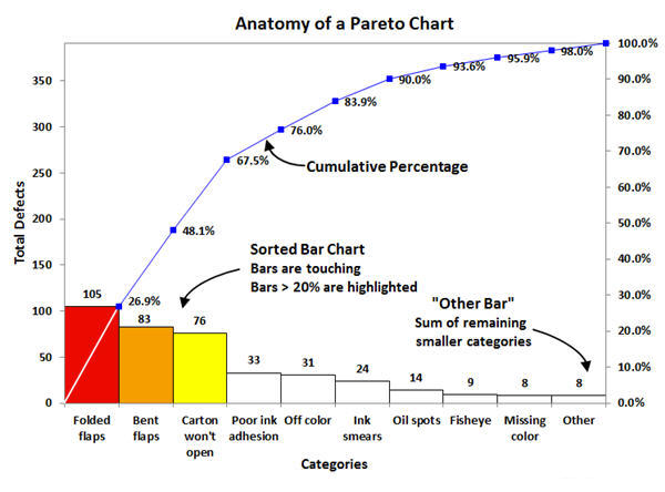 Pareto Chart in Excel created by ChartSmartXL Add-in