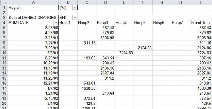 pivot table in excel using the ChartSmartXL