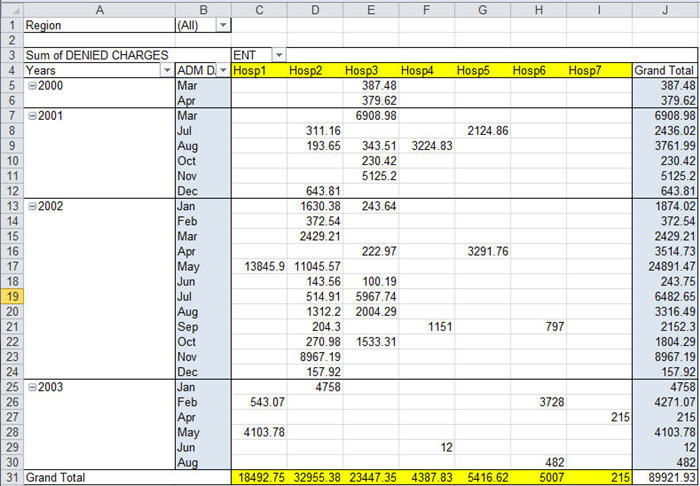 pivot table to create charts